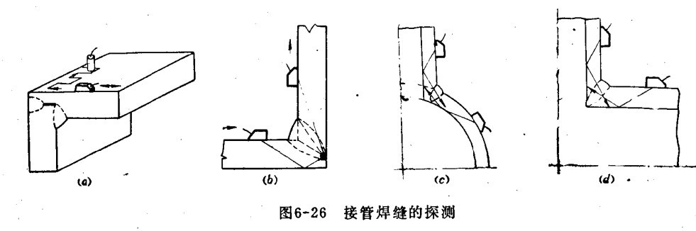 二、搭接焊缝探伤 搭接焊缝 探伤 可用下图方法所示,探头在c位置时,荧光屏上出现焊角反射波。当探头向焊缝方向移动,声波遇到缺陷时,将出现缺陷波。超声波探伤仪探头在b位置时,缺陷波最大,探头由b向前移动时,缺陷波幅逐渐降低(缺陷波位置前移)。探头在a位置时,声波透过焊缝,在下部板中传播,荧光屏上无射波。