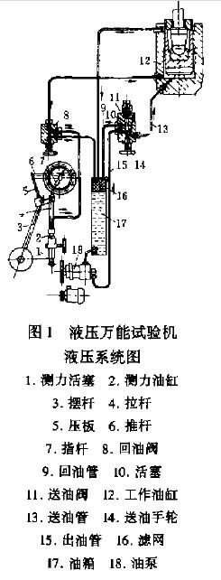 液压万能试验机的故障分析及修理